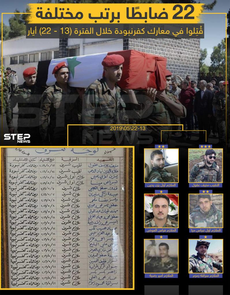 """22 ضابطاً برتب مختلفة من قوات النظام قُتلوا في معارك كفرنبودة خلال الفترة """"13 - 22"""" أيار ."""