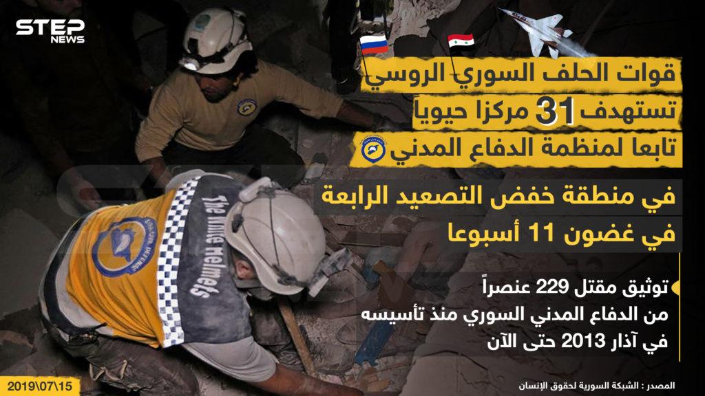 قوات الحلف السوري الروسي تستهدف 31 مركزاً حيوياً تابعاً لمنظمة الدفاع المدني