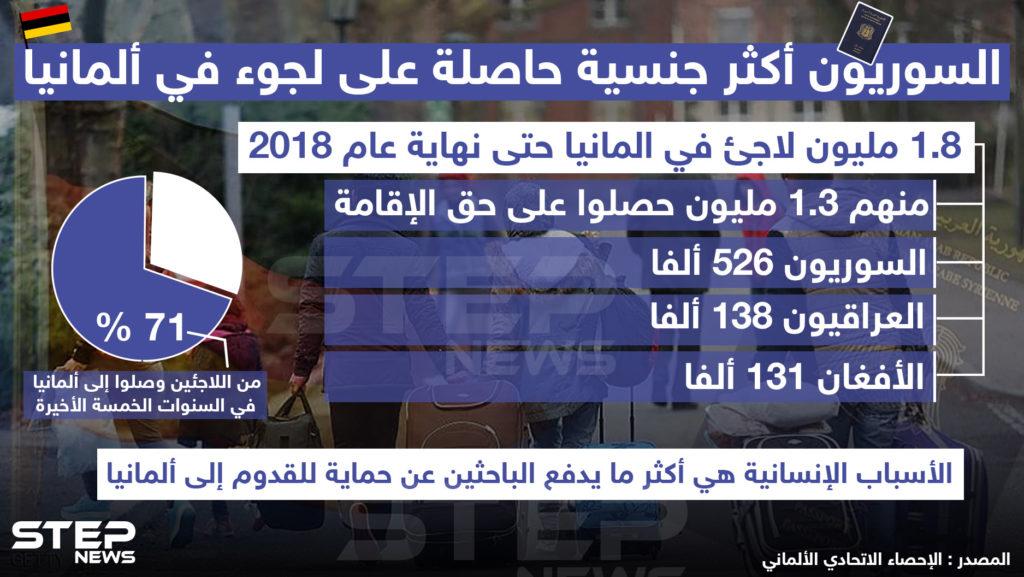 السوريون أكثر جنسية حاصلة على لجوء في ألمانيا ..