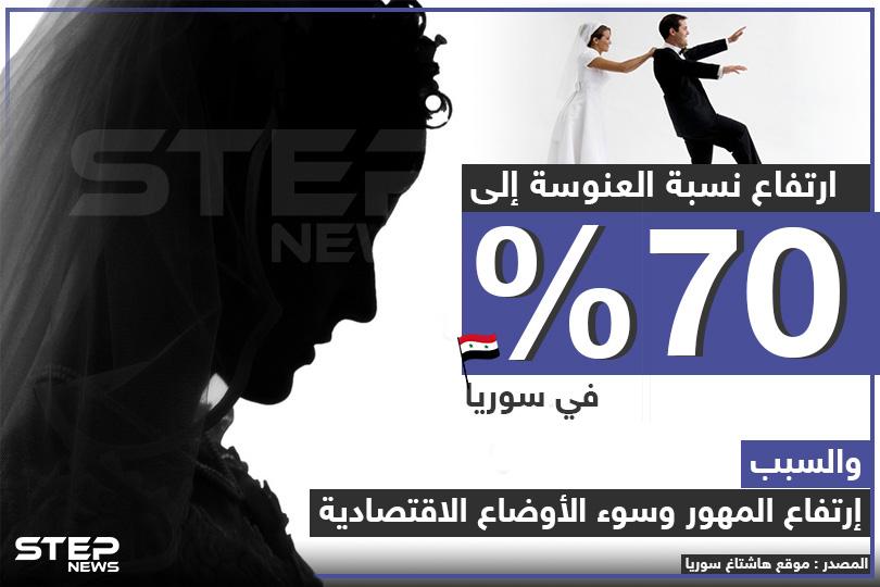 إحصائية | أسباب زيادة نسبة العنوسة في سوريا !!
