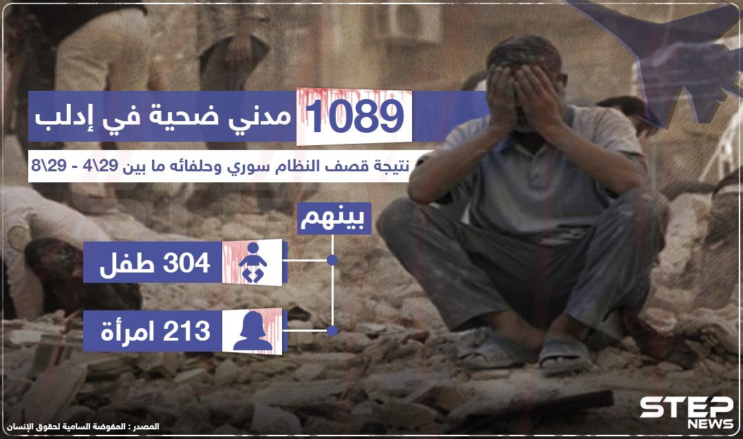 إحصائية لعدد الضحايا بفعل القصف خلال الأشهر الأربعة الماضية في إدلب وريفها