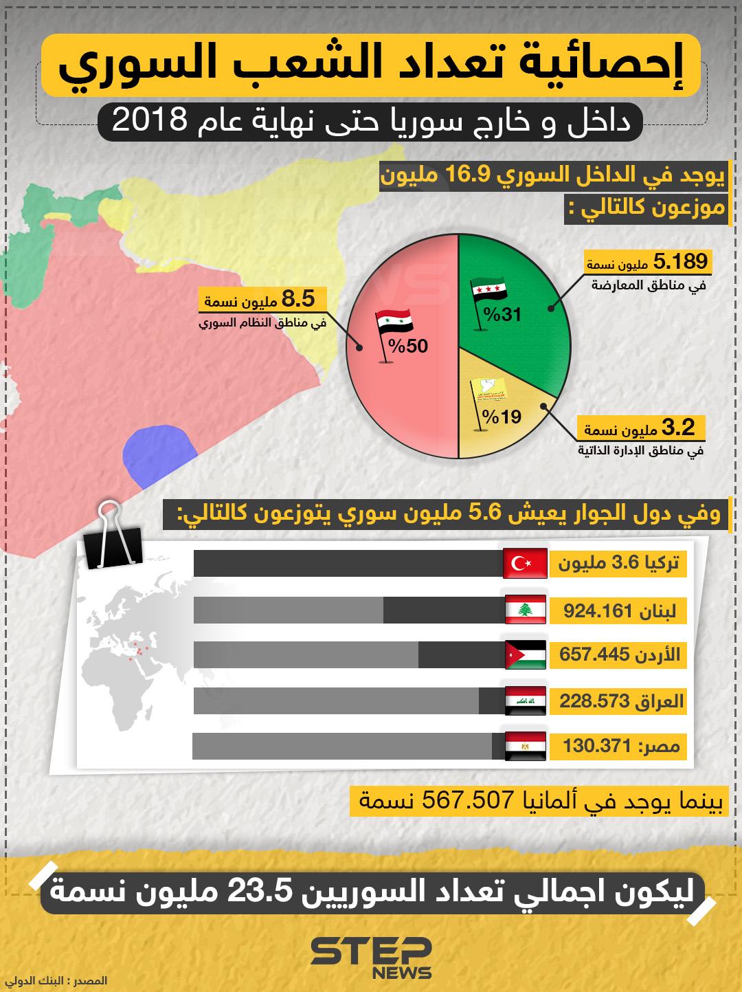 تعرّف على إحصائية تعداد الشعب السوري حتى نهاية عام 2018