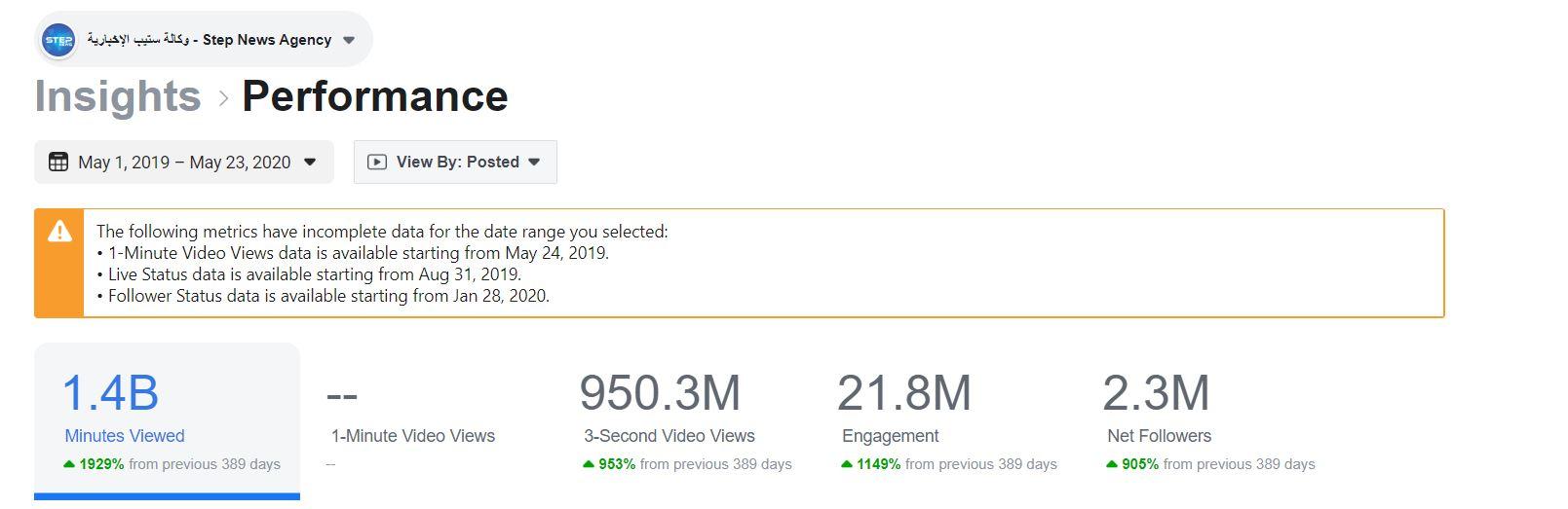 احصائية مشاهدات وكالة ستيب الإخبارية على صفحة الفيس بوك في أخر سنة