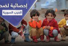 """الأمم المتحدة تفرج عن أرقام """"مؤلمة"""" حول أكثر الفئات تضرراً في الحرب السورية"""