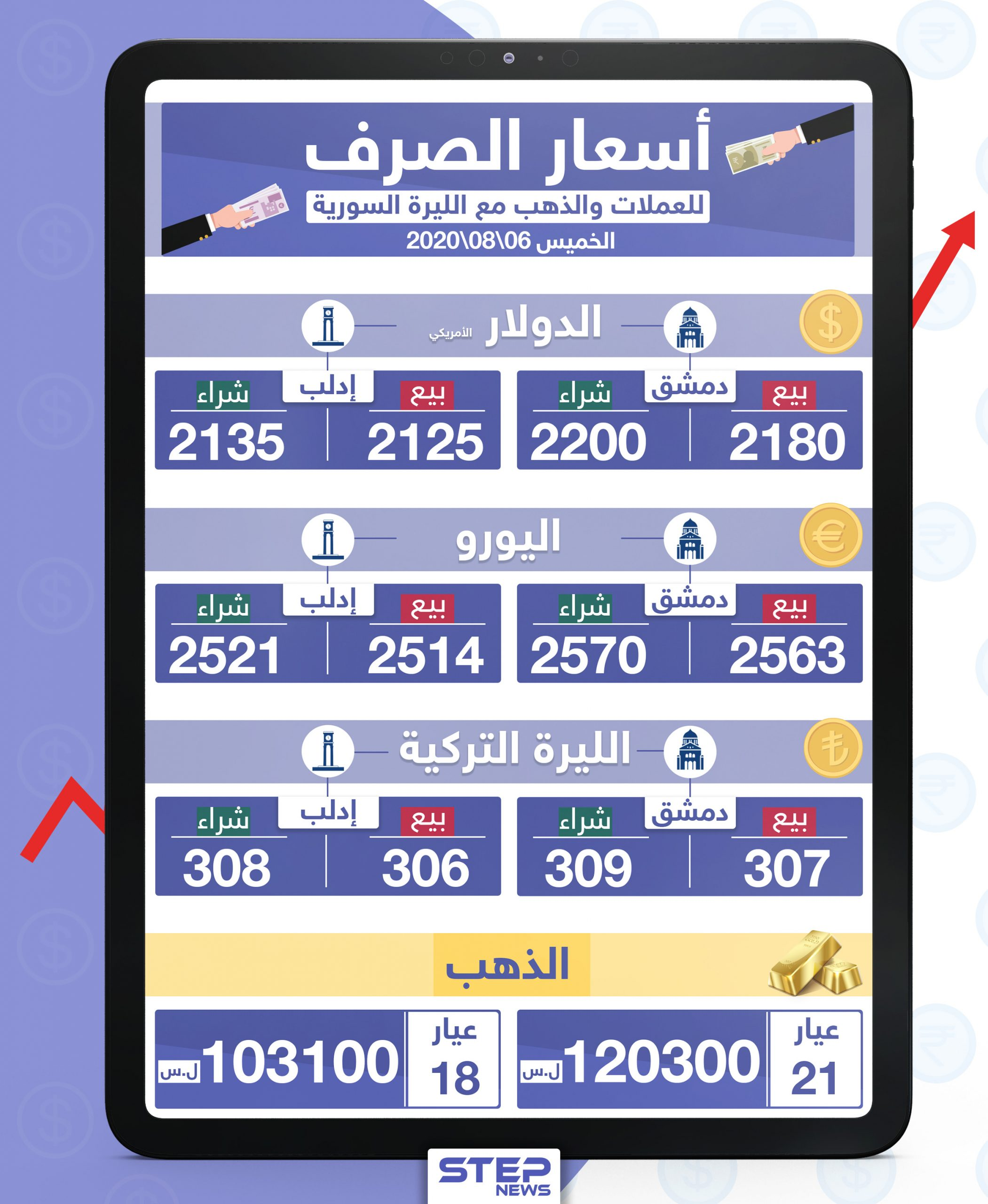 أسعار الذهب والعملات للدول العربية