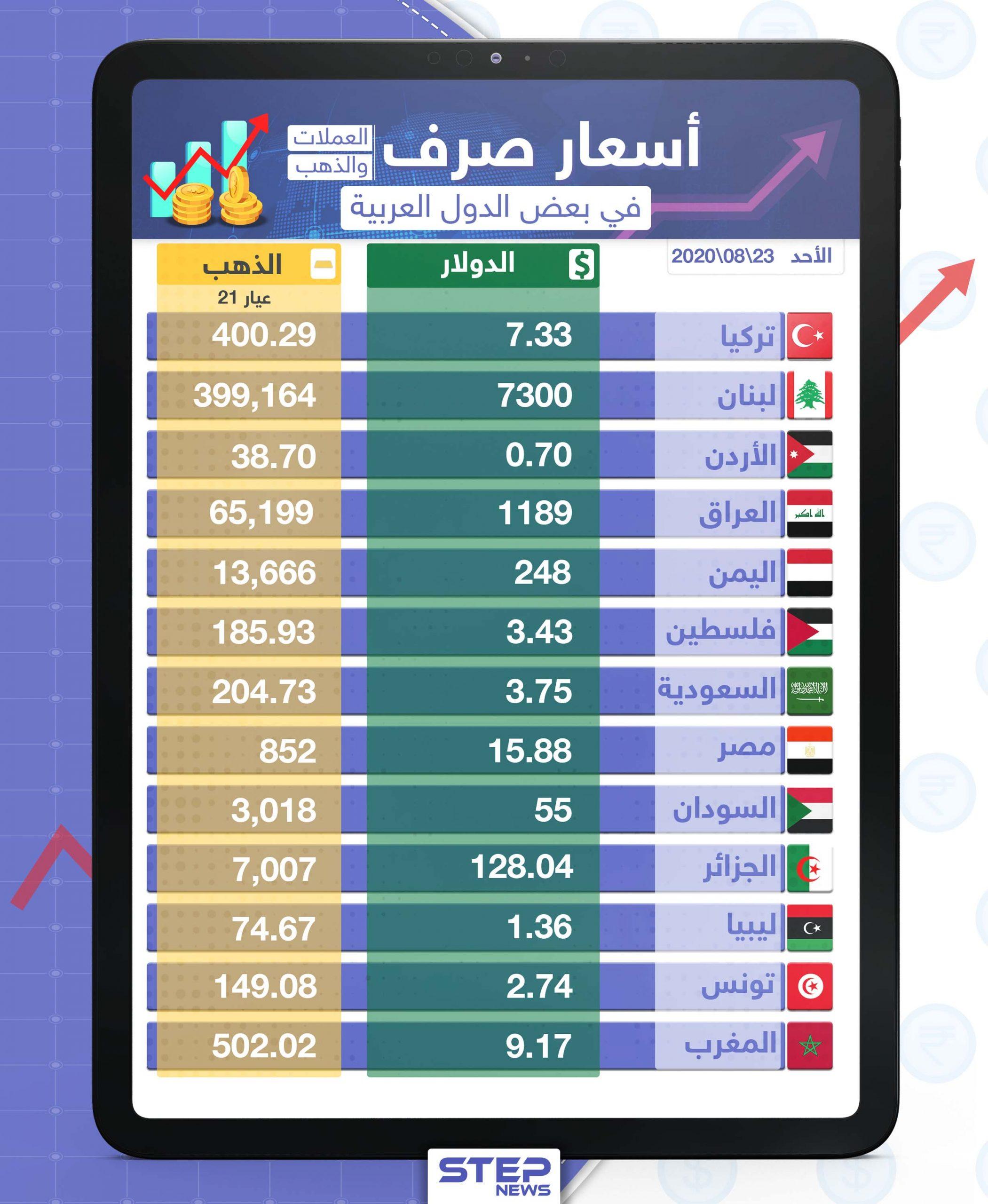 أسعار الذهب والعملات للدول العربية وتركيا اليوم الأحد الموافق 23 آب 2020