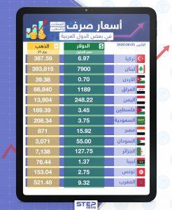 أسعار الذهب والعملات للدول العربية وتركيا اليوم الاثنين الموافق 03 آب 2020