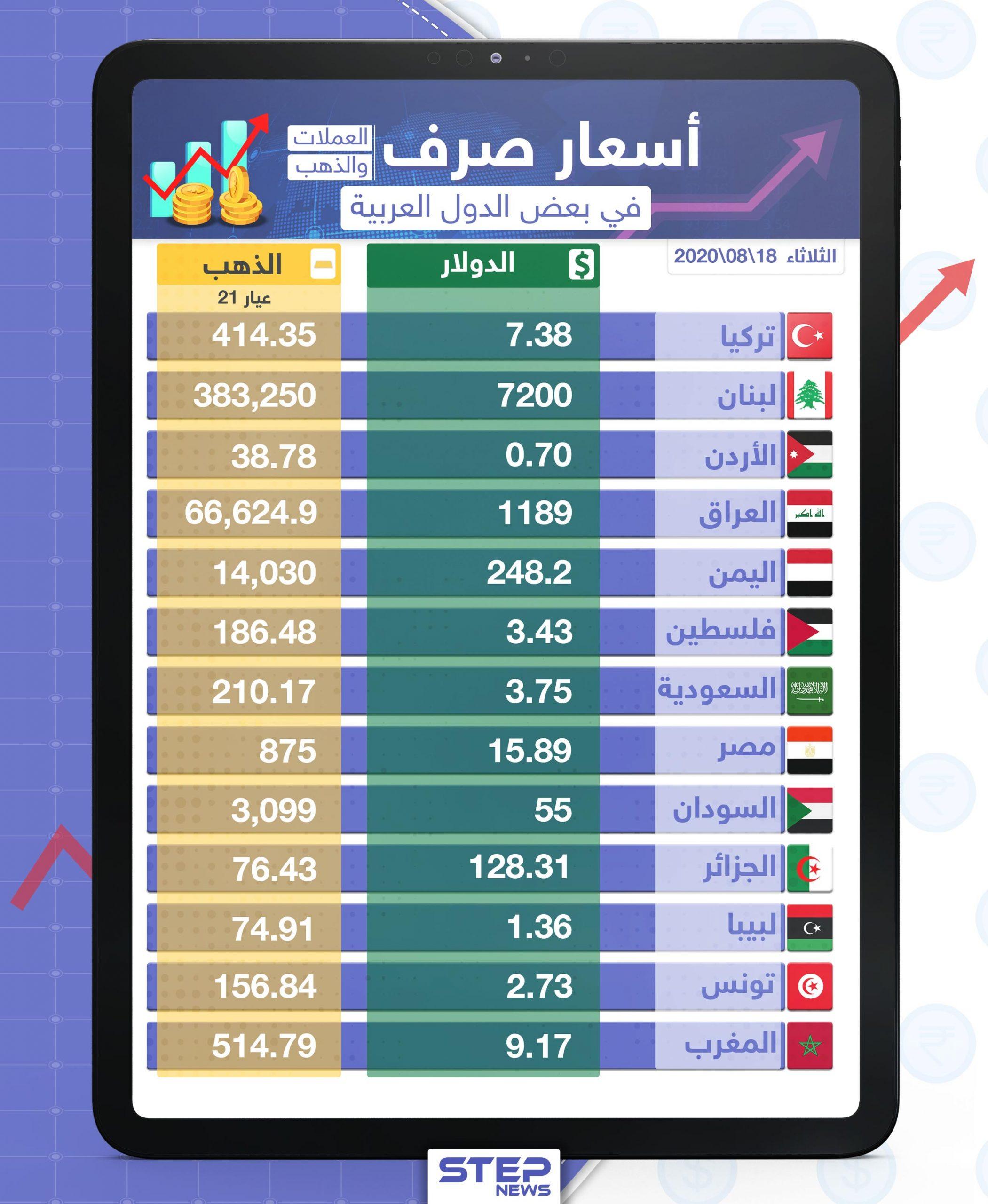أسعار الذهب والعملات للدول العربية وتركيا اليوم الثلاثاء الموافق 18 آب 2020