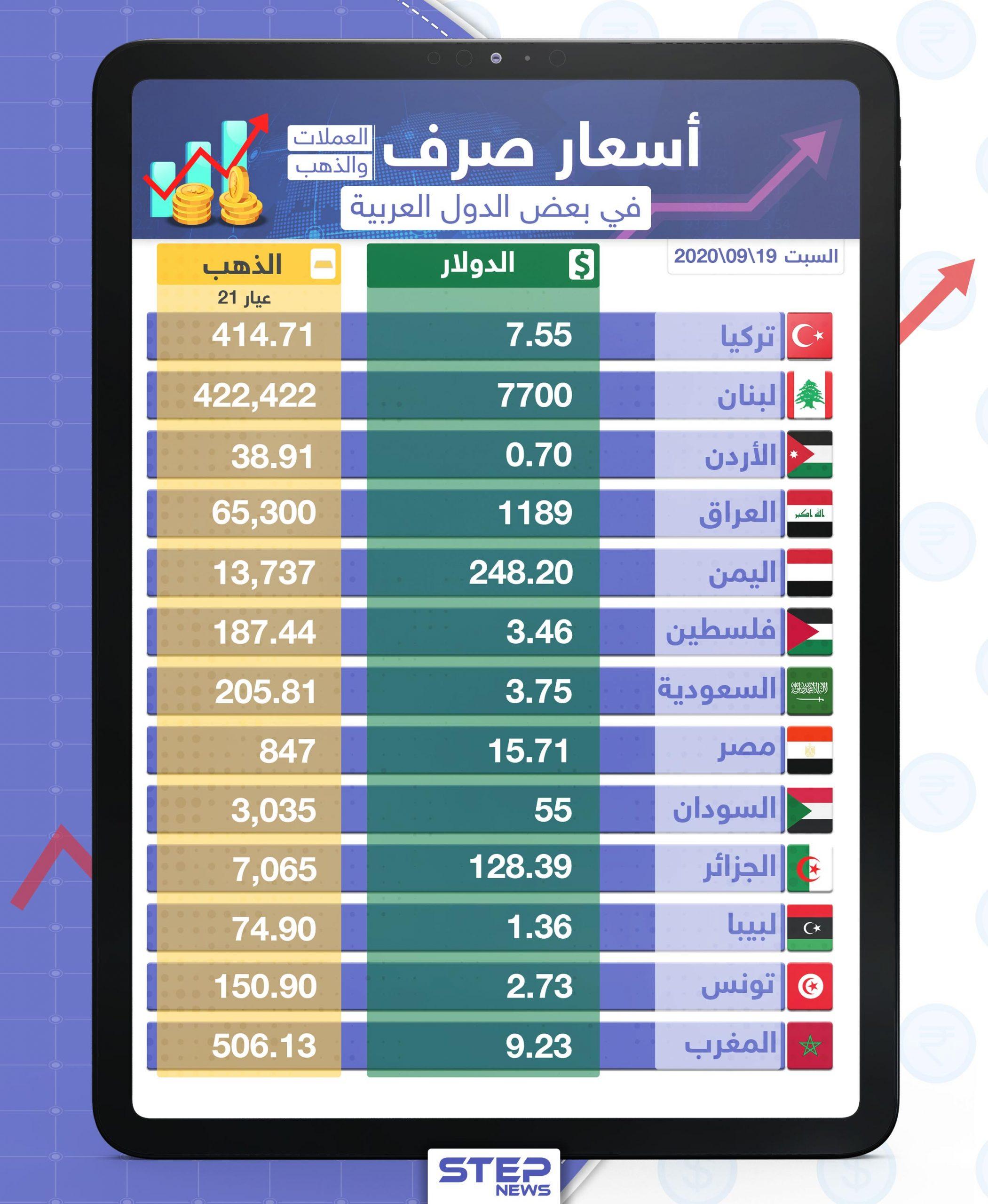 أسعار الذهب والعملات للدول العربية وتركيا اليوم السبت الموافق 19 أيلول 2020