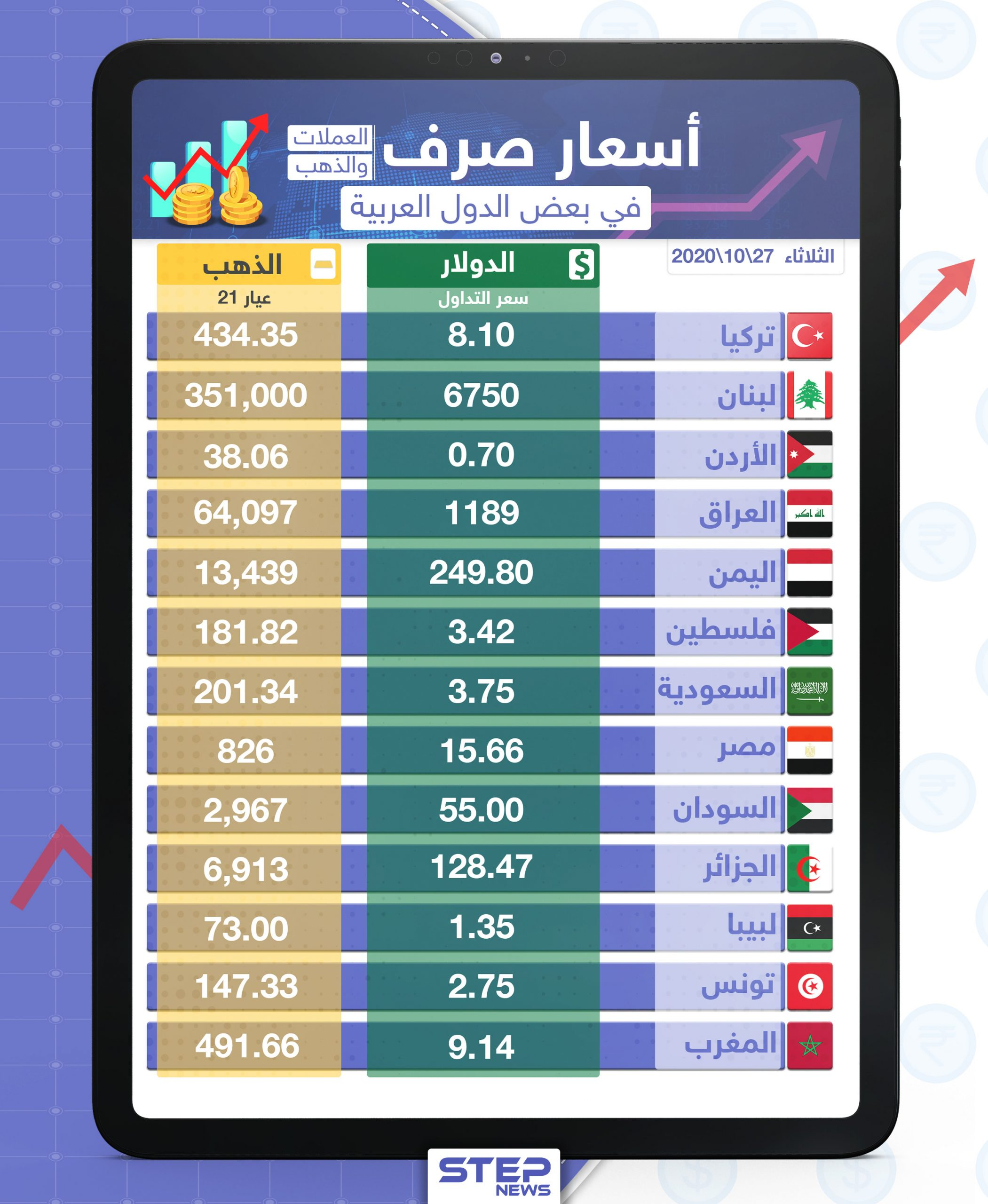 أسعار الذهب والعملات للدول العربية وتركيا اليوم الثلاثاء الموافق 27 تشرين الأول 2020