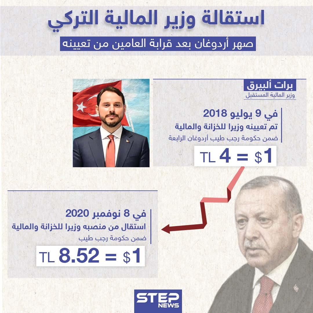 صهر أردوغان يستقيل .. هكذا تدهورت الليرة التركية خلال استلامه المنصب