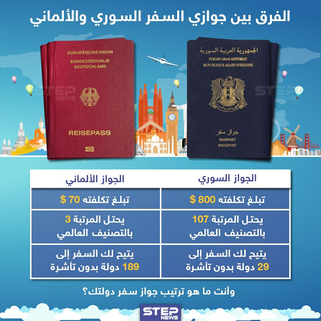 جوازي السفر السوري و الألماني