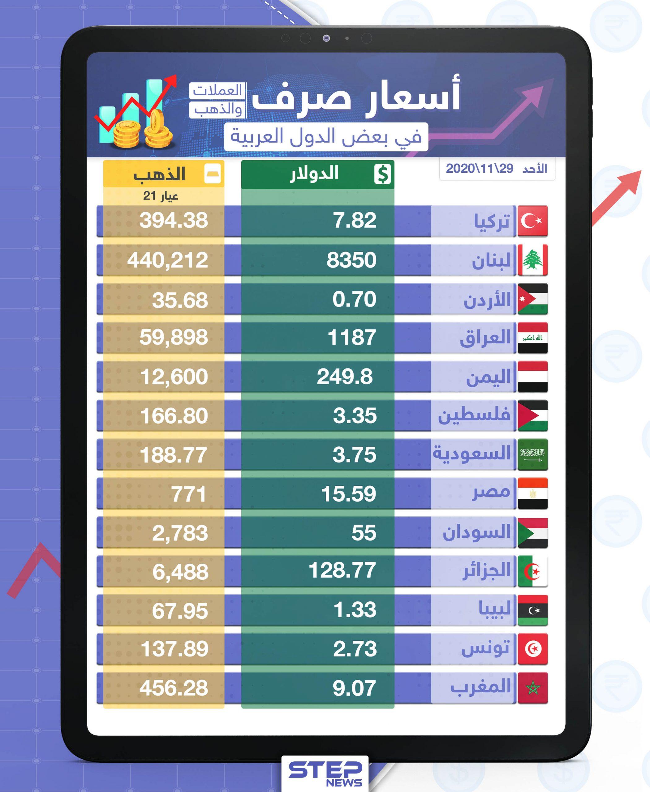 أسعار الذهب والعملات للدول العربية وتركيا اليوم الأحد الموافق 29 تشرين الثاني 2020