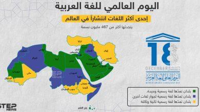 اليوم العالمي للغة العربية ... إحدى أكثر اللغات انتشاراً في العالم