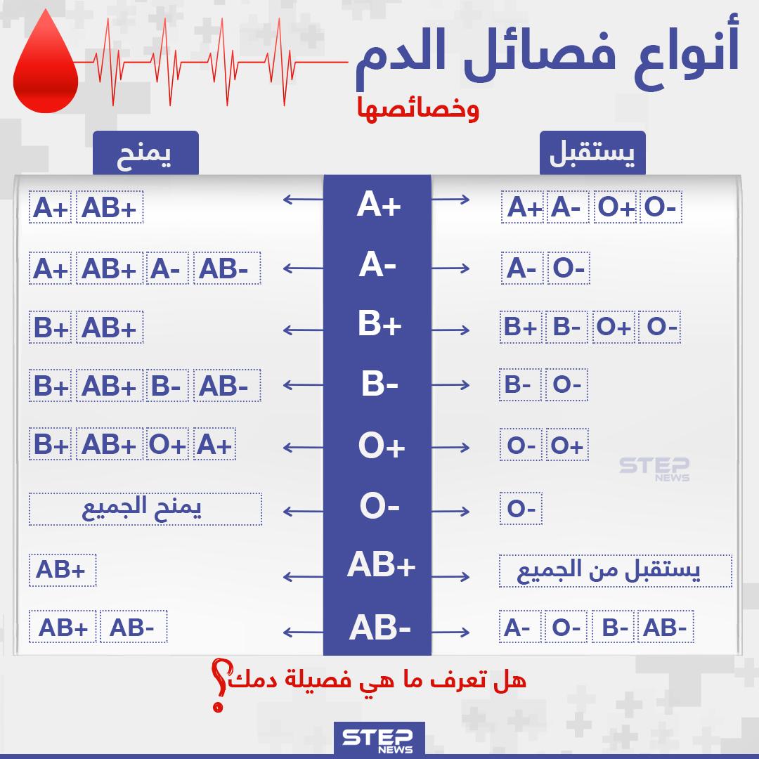 أنواع فصائل الدم و خصائصها هل تعرف ماهي فصيلة دمك وكالة ستيب الإخبارية