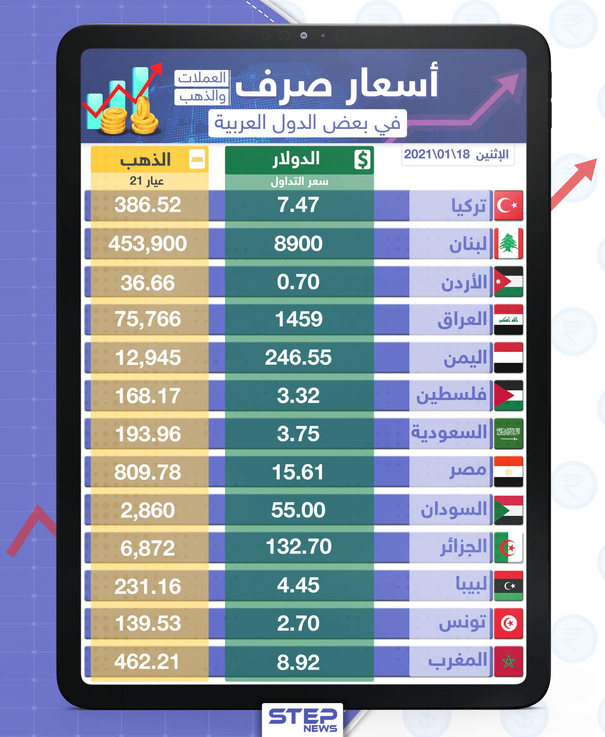 أسعار الذهب والعملات للدول العربية وتركيا اليوم الاثنين الموافق 18 كانون الثاني 2021
