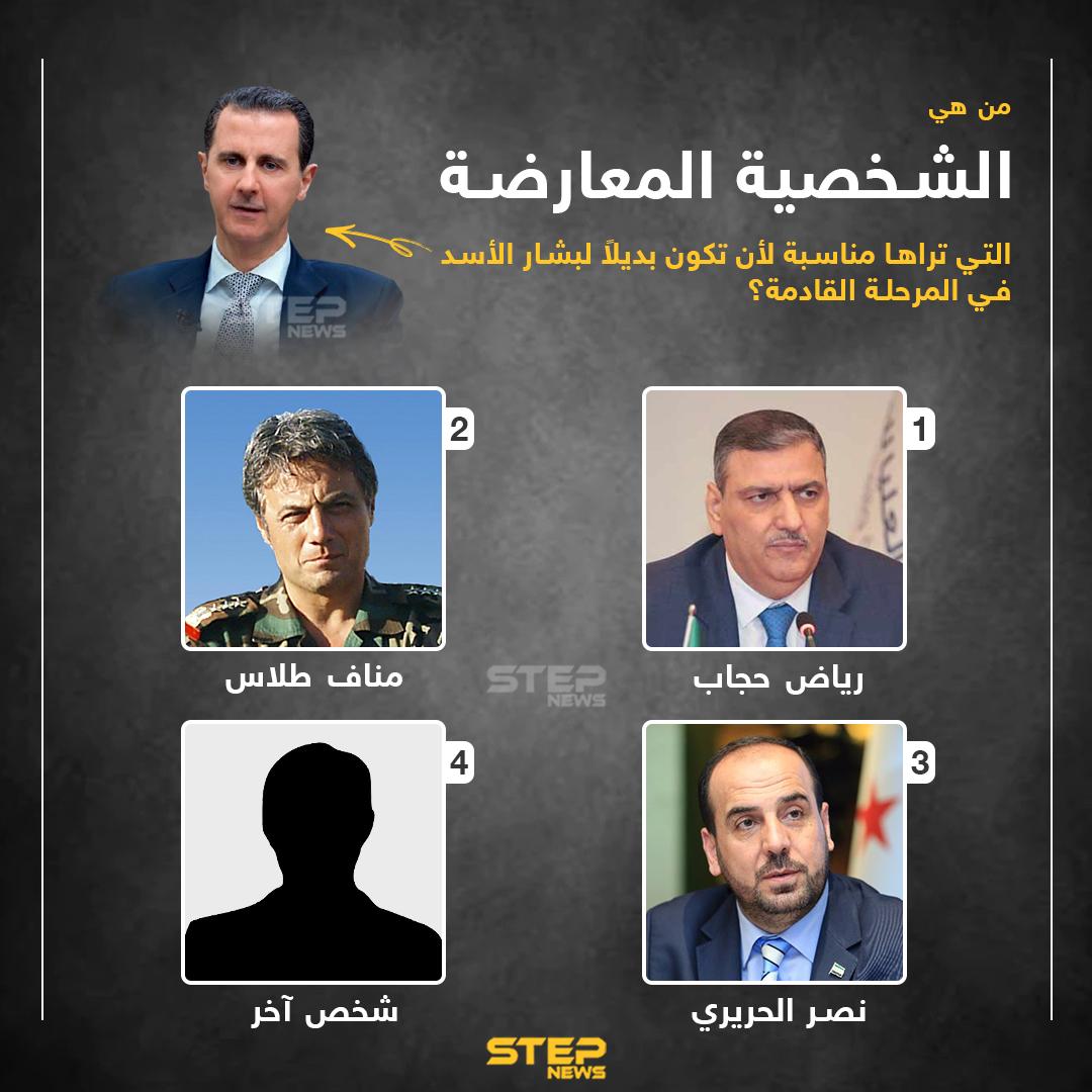 من هي الشخصية المعارضة التي تراها مناسبة لأن تكون بديلا لبشار الأسد في المرحلة القادمة؟