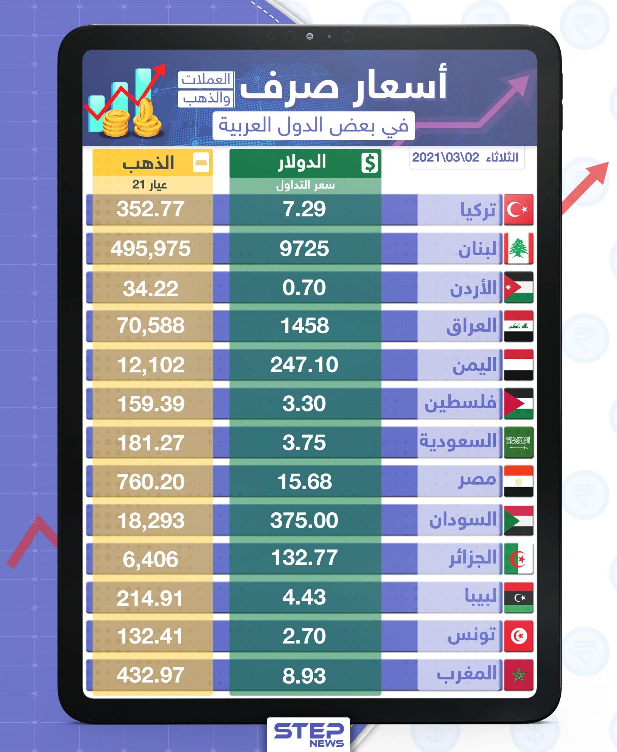 أسعار الذهب والعملات للدول العربية وتركيا اليوم الثلاثاء الموافق 02 آذار 2021