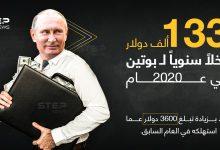 بحسب الكرملين هذا ما صرفه الرئيس الروسي فلاديمير بوتين في العام 2020