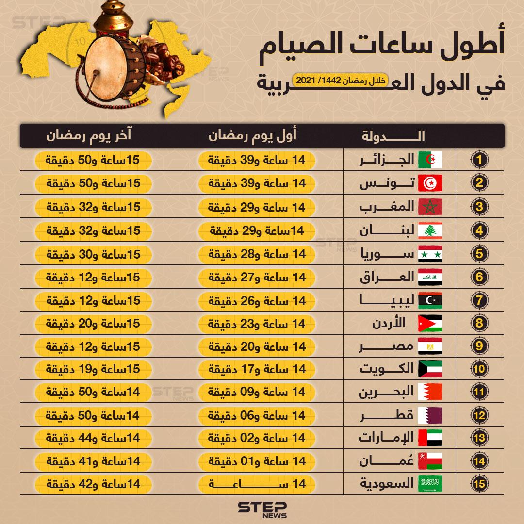 الجزائر وتونس يصومون لأطول مدة في رمضان القادم