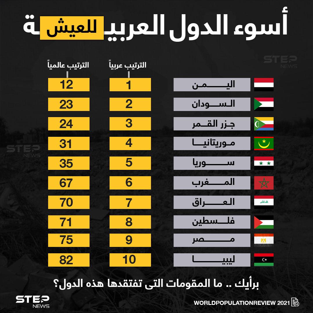 اليمن تتصدر قائمة أسوأ الدول العربية للعيش