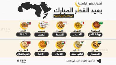 أشهر أطباق حلوى عيد الفطر في مختلف الدول العربية .. ما أشهر حلويات العيد في بلدك ؟
