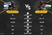 بالتزامن مع التوتر على الحدود الأردنية - الإسرائيلية إليك مقارنة عسكرية بين الطرفين
