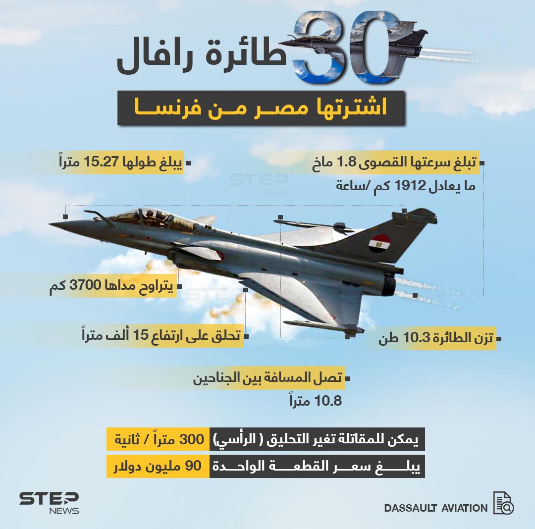 وزارة الدفاع المصرية تعلن عن شراء 30 طائرة رافال فرنسية الصنع ... بصفقة تبلغ قيمتها (4.51 مليار دولار)