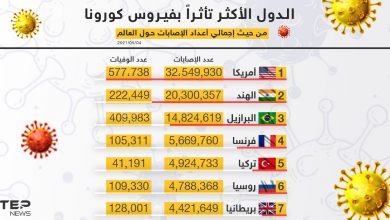 الدول الأكثر تأثراً بفيروس كورونا