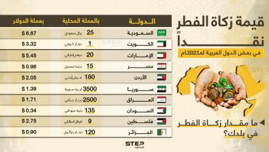 قيمة زكاة الفطر في بعض الدول العربية لهذا العام 2021 .. ما مقدار زكاة الفطر في بلدك ؟!