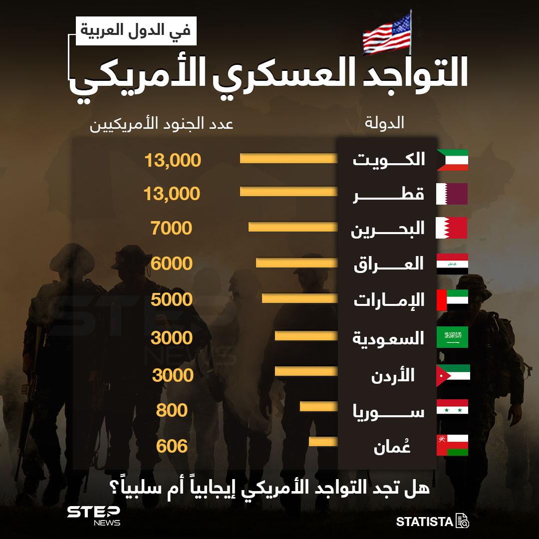 تعرّف على الدول العربية التي تتواجد فيها قوات أمريكية، وما هو عددها