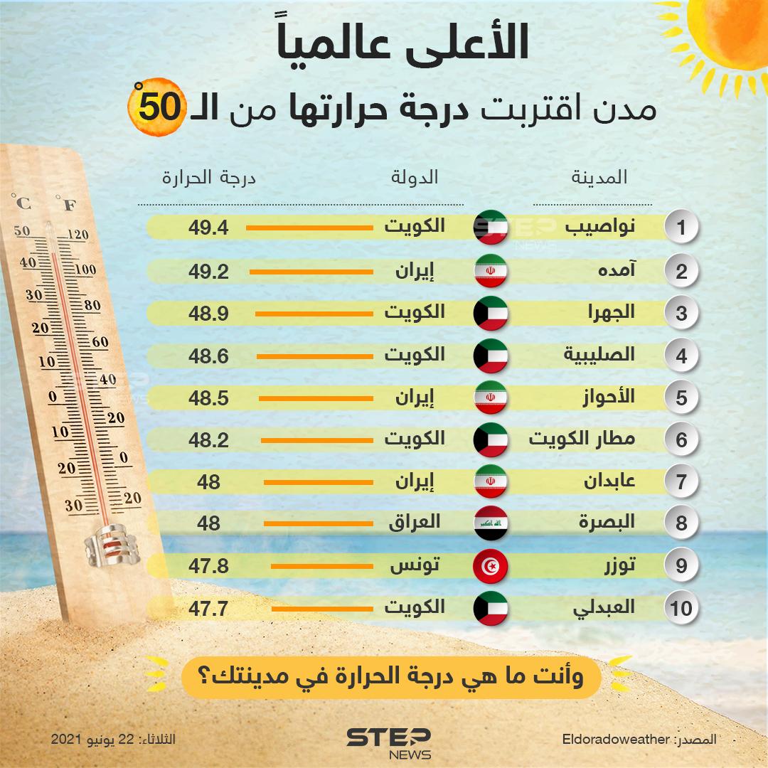 مدن اقتربت درجة حرارتها من الـ 50
