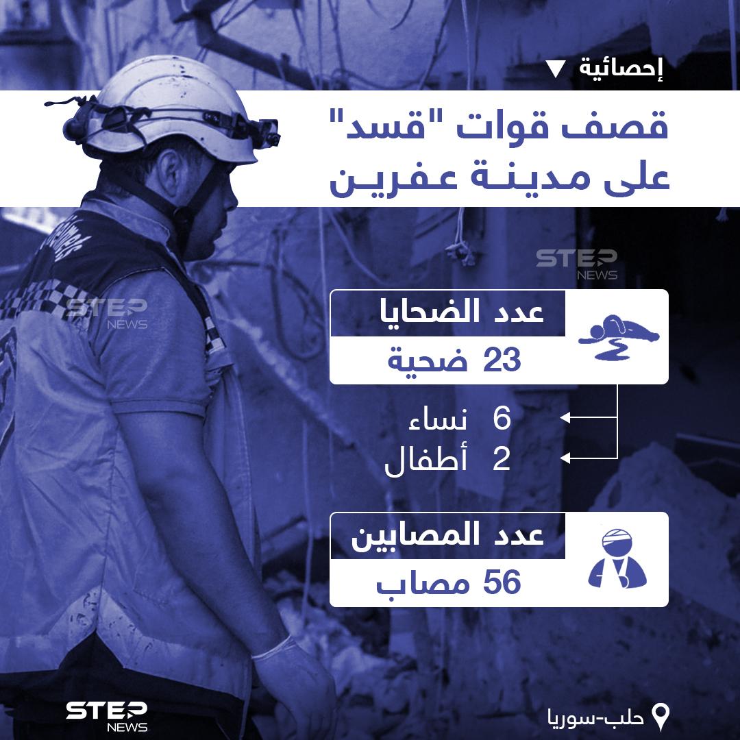 """آخر إحصائية للضحايا والأضرار البشرية بعد قصف قوات """"قسد"""" لمدينة عفرين بحلب"""