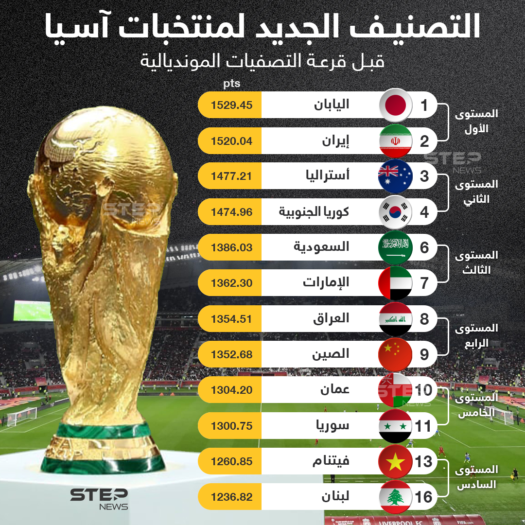 """الاتحاد الدولي لكرة القدم """"فيفا"""" يعلن عن تصنيف المنتخبات الذي سيتم الاعتماد عليه رسميا خلال مراسم قرعة الدور النهائي لتصفيات مونديال 2022 لكرة القدم"""