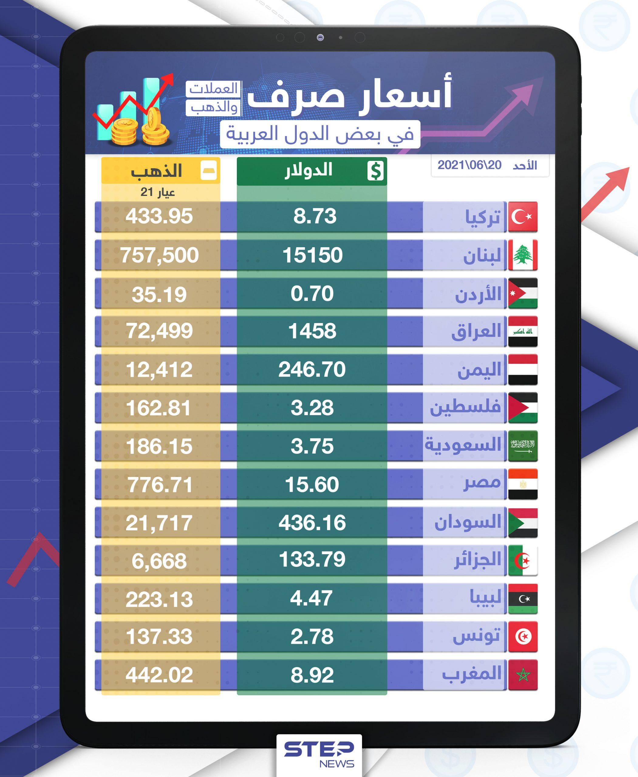 أسعار الذهب والعملات للدول العربية وتركيا اليوم الأحد الموافق 20 حزيران 2021