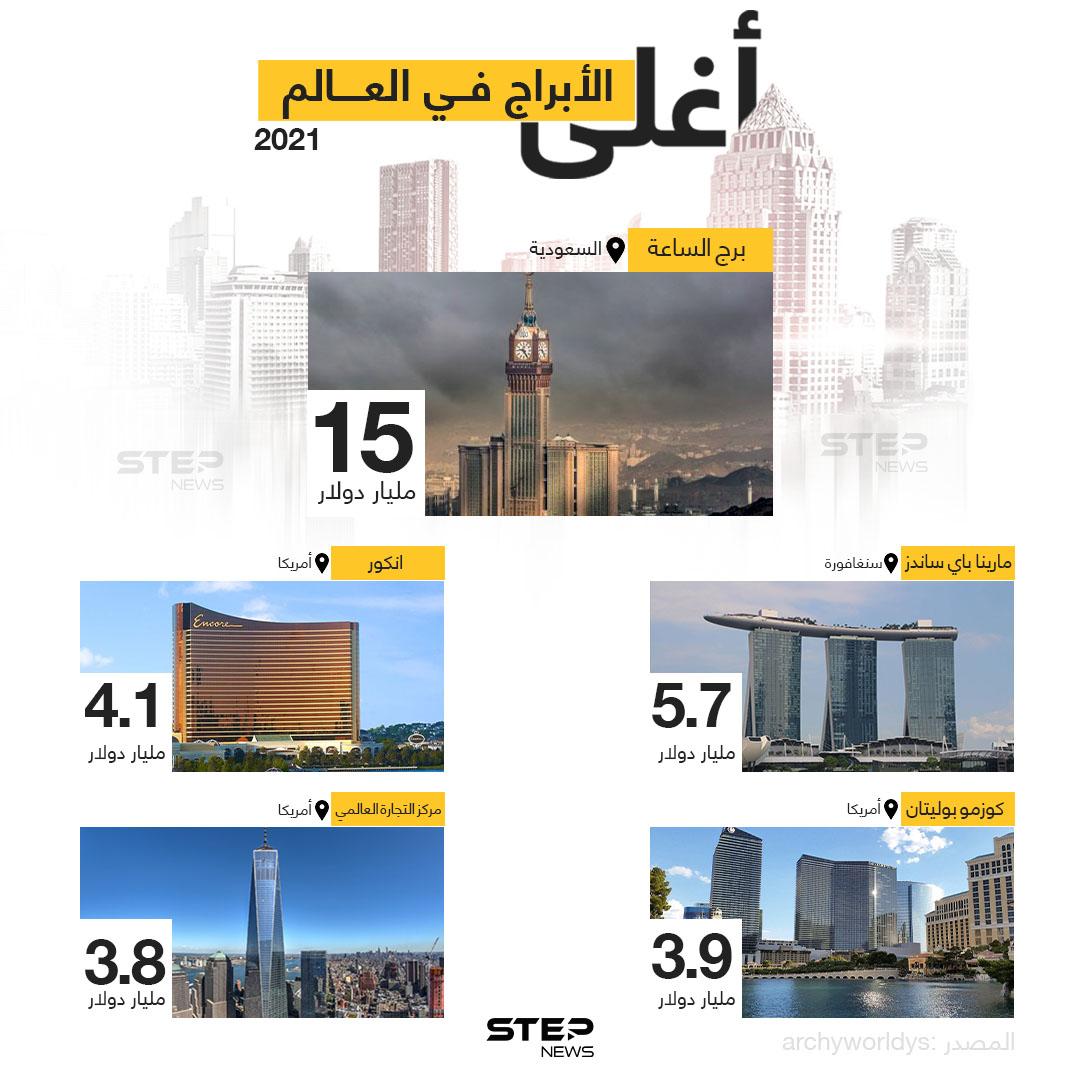 تعرّف على أغلى 5 أبراج في العالم، من حيث تكلفة البناء