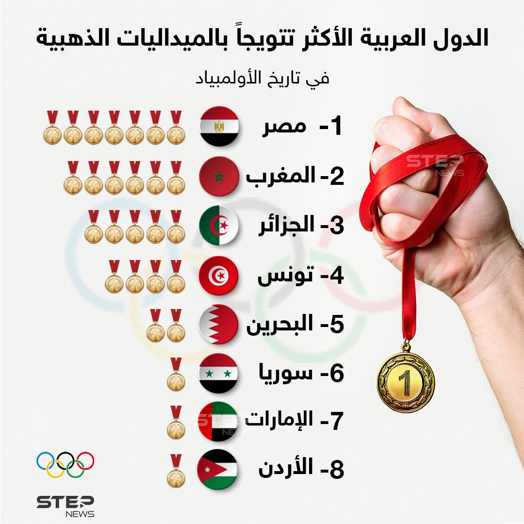 الدول العربية الأكثر تتويجاً بالميداليات الذهبية