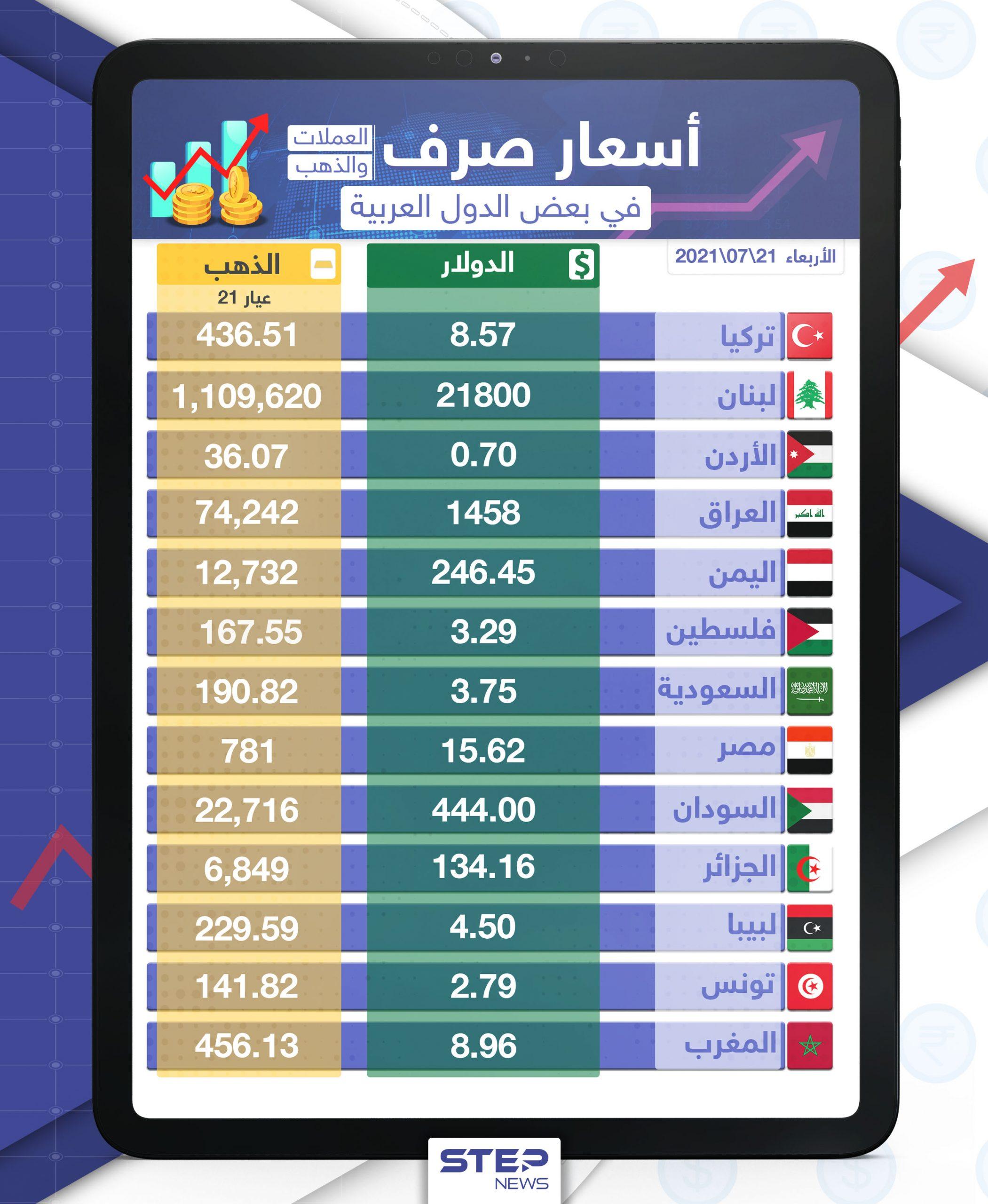 أسعار الذهب والعملات للدول العربية وتركيا اليوم الأربعاء الموافق 21 تموز 2021