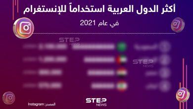 تعرف على أكثر الدول العربية استخداماً للانستغرام في عام 2021