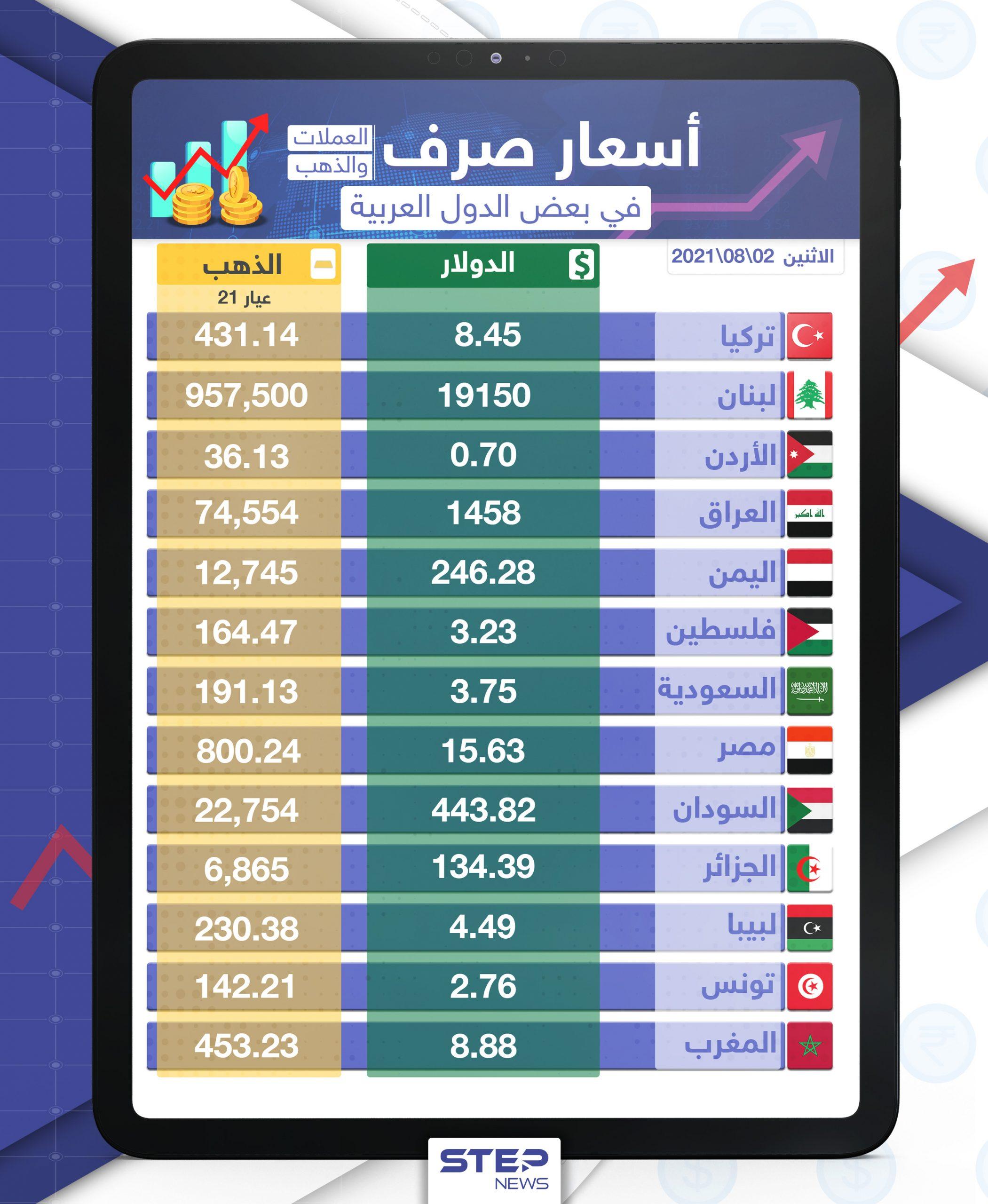 أسعار الذهب والعملات للدول العربية وتركيا اليوم الاثنين الموافق 02 آب 2021