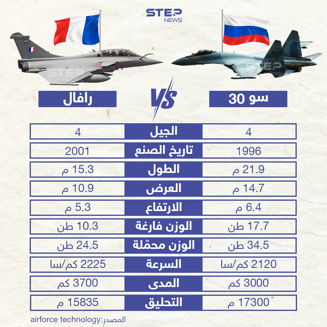 """مقارنة بين طائرات """"سو 30"""" الروسية و """"رافال"""" الفرنسية"""