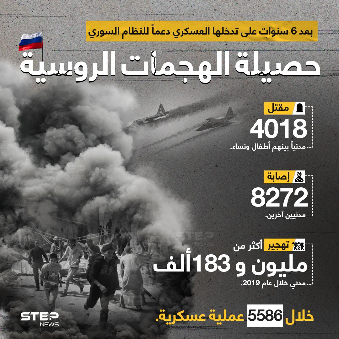 في الذكرى السادسة لتدخلها العسكري دعماً للنظام السوري، تعرّف على نتائج الهجمات الروسية ضد المدنيين