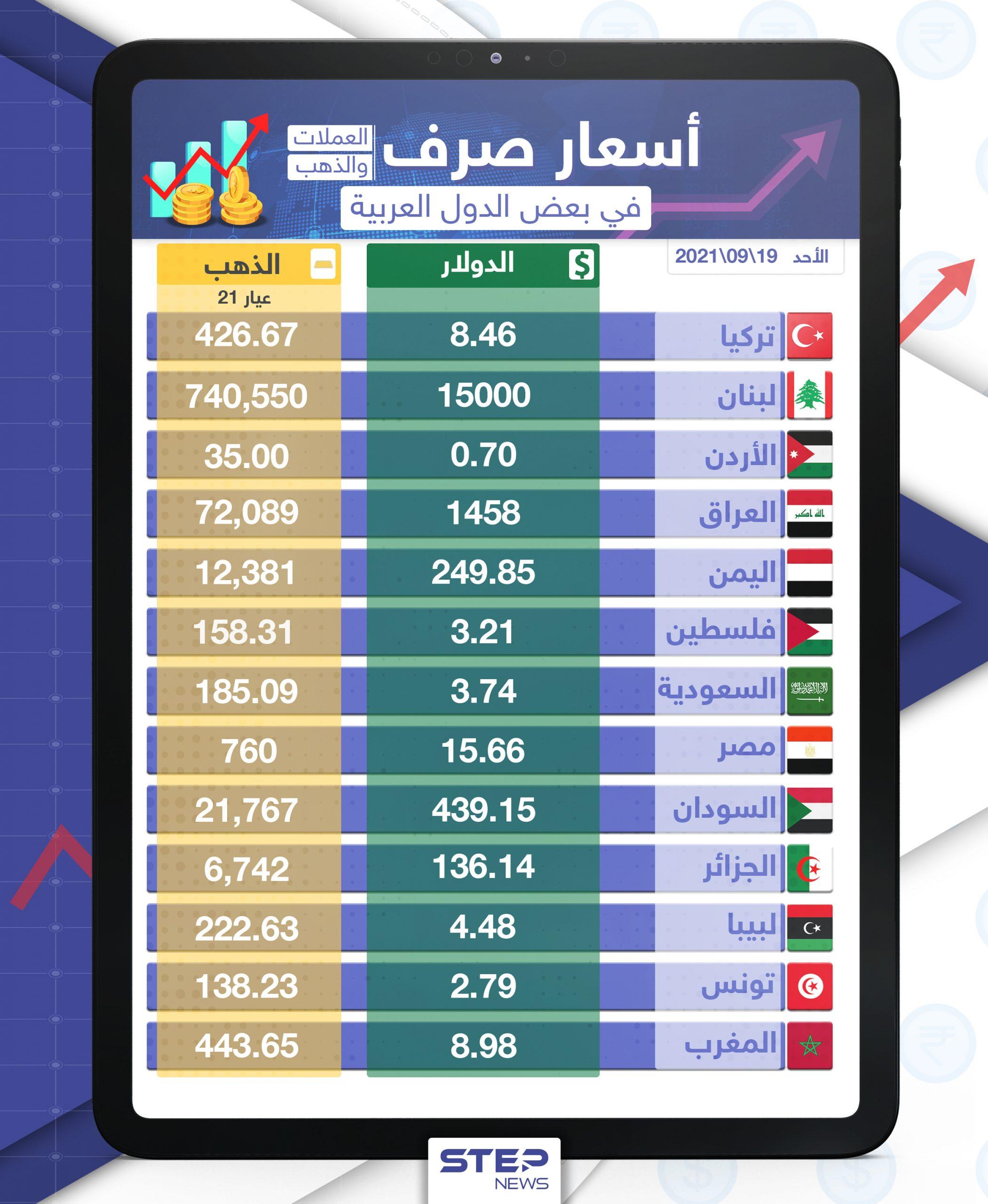 أسعار الذهب والعملات للدول العربية وتركيا اليوم الأحد الموافق 19 أيلول 2021