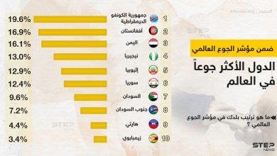 ترتيب الدول الأكثر جوعاً في العالم ضمن مؤشر الجوع العالمي