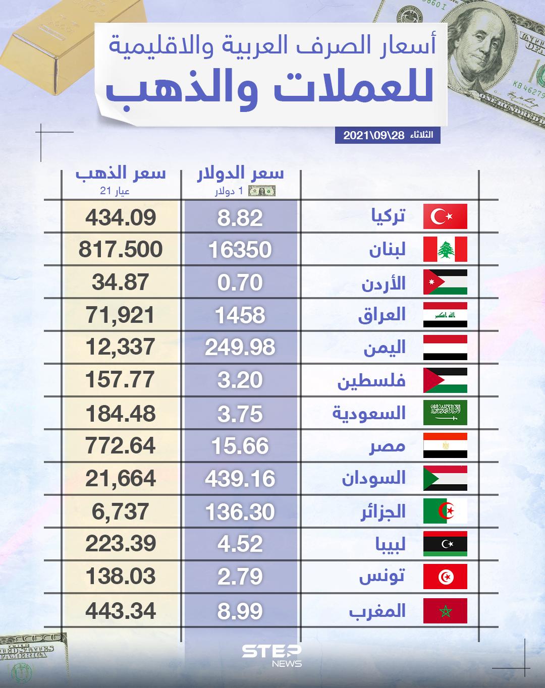 أسعار الذهب والعملات للدول العربية وتركيا اليوم الثلاثاء الموافق 28 أيلول 2021
