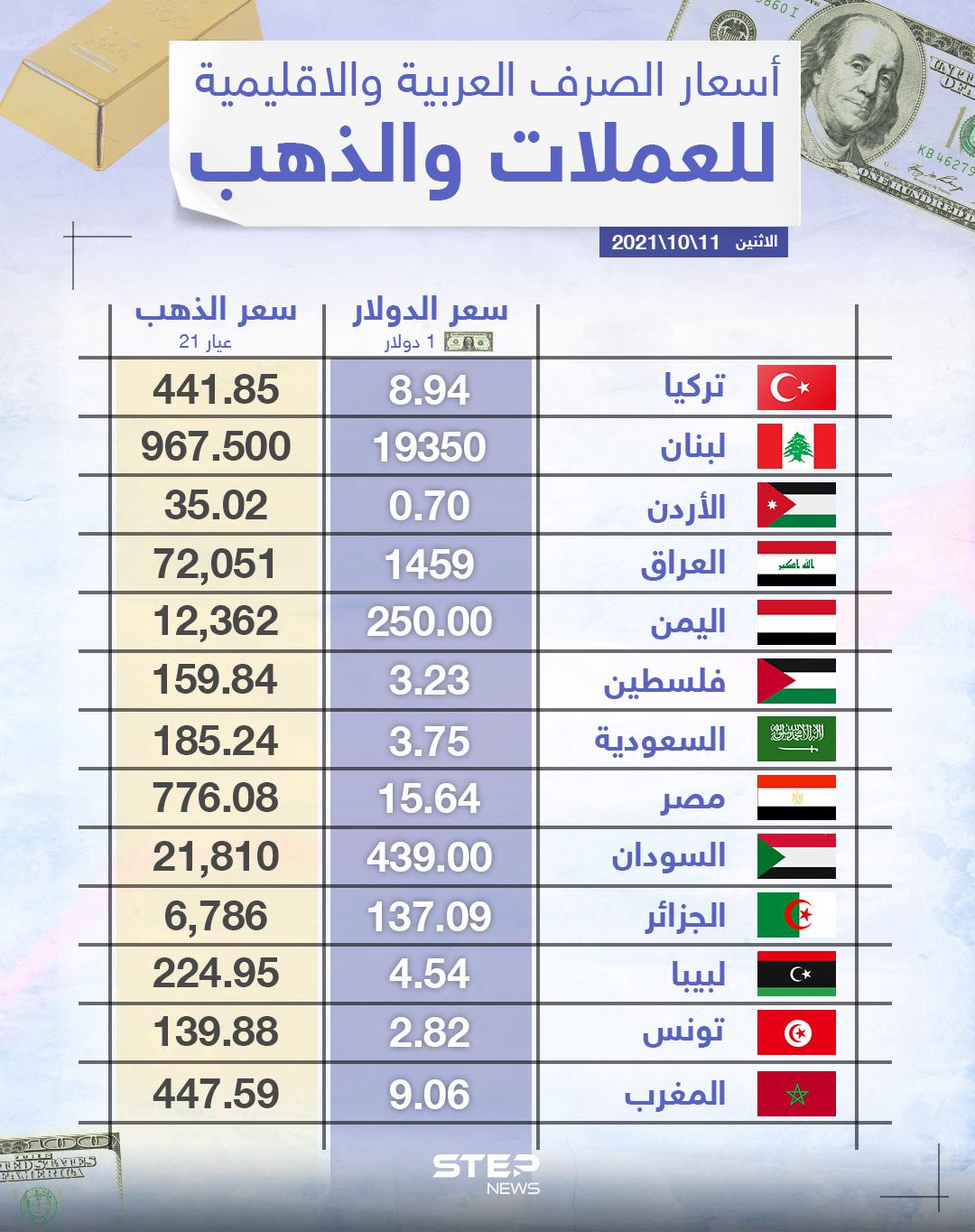 أسعار الذهب والعملات للدول العربية وتركيا اليوم الاثنين الموافق 11 تشرين الأول 2021