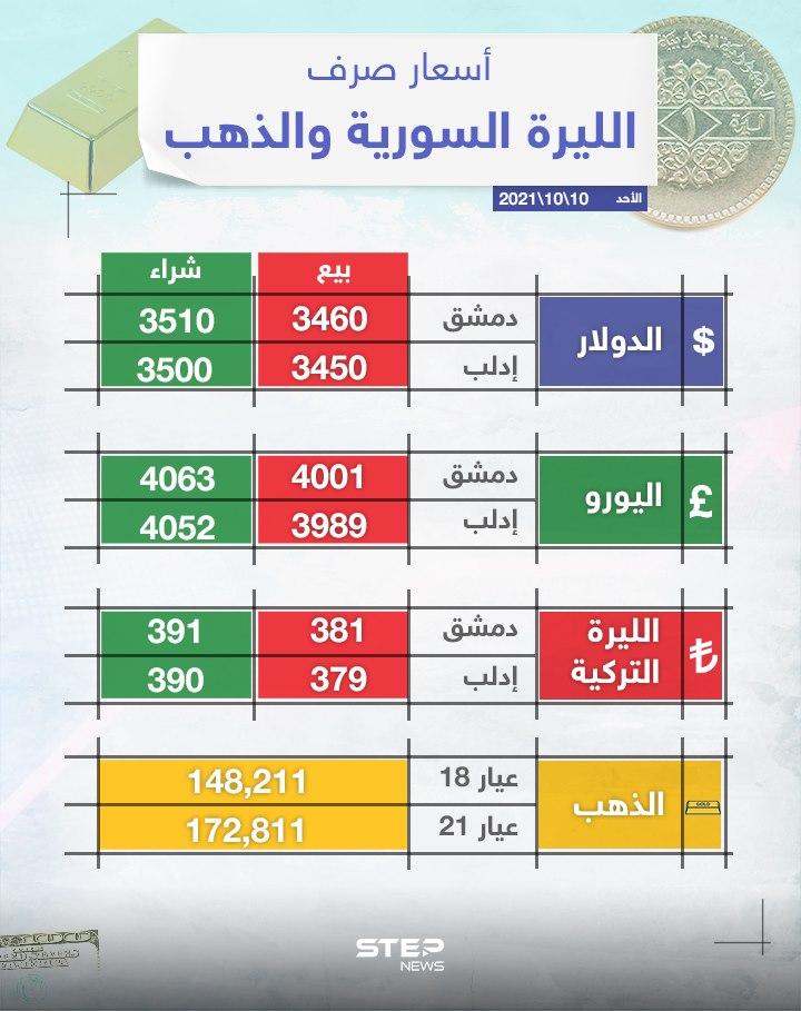 أسعار الذهب والعملات للدول العربية وتركيا اليوم الأحد الموافق 10 تشرين الأول 2021