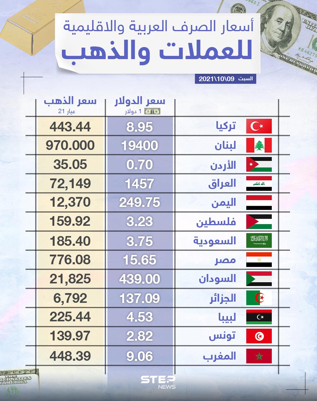 أسعار الذهب والعملات للدول العربية وتركيا اليوم السبت الموافق 09 تشرين الأول 2021