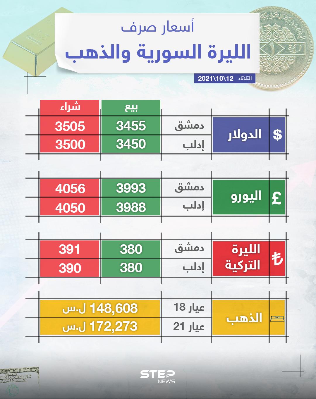 أسعار الذهب والعملات للدول العربية وتركيا اليوم الثلاثاء الموافق 12 تشرين الأول 2021